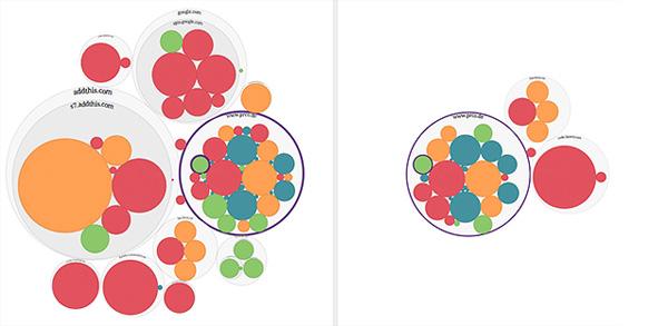 Datenblumen unserer Website: Die Visualisierung für diesen Artikel mit AddThis (links), und die einer beliebigen anderen Seite von magaziniker.de (rechts).